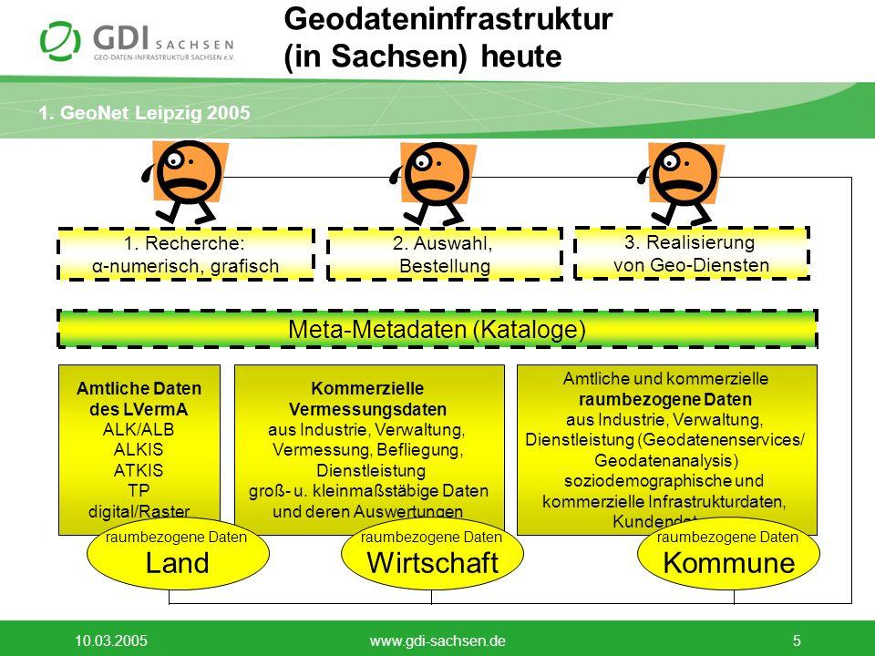 1.GeoNet Leipzig 2005 10.03.2005www.gdi-sachsen.de6 E-Government mit Geo-Daten (1)...