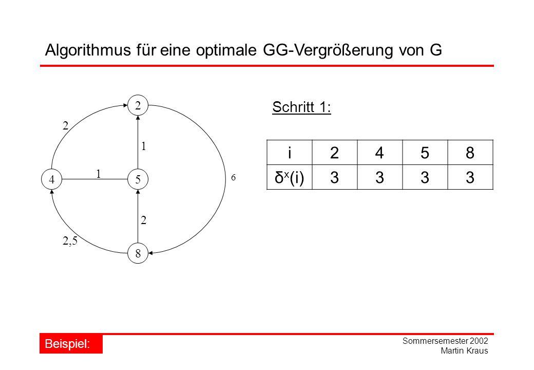 Sommersemester 2002 Martin Kraus Algorithmus für eine optimale GG-Vergrößerung von G 2 45 8 1 2 6 1 2,5 2 i2458 δ x (i)3333 Schritt 1: Beispiel: