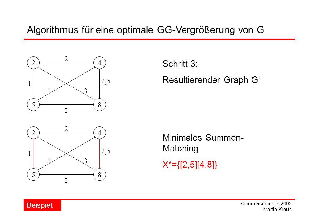Sommersemester 2002 Martin Kraus Algorithmus für eine optimale GG-Vergrößerung von G 24 58 1 2 3 2,5 1 2 Schritt 3: Resultierender Graph G 24 58 1 2 3 2,5 1 2 Minimales Summen- Matching X*={[2,5][4,8]} Beispiel: