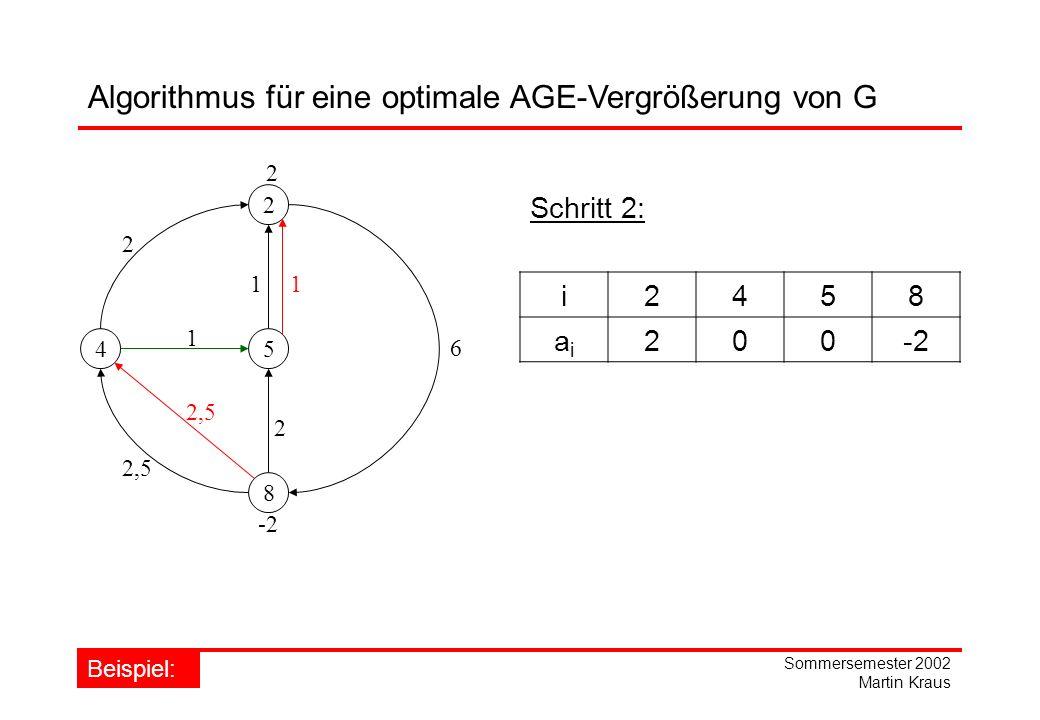 Sommersemester 2002 Martin Kraus 2 45 8 1 2 6 1 2,5 2 Schritt 2: 1 2,5 Algorithmus für eine optimale AGE-Vergrößerung von G Beispiel: i2458 aiai 200-2 2