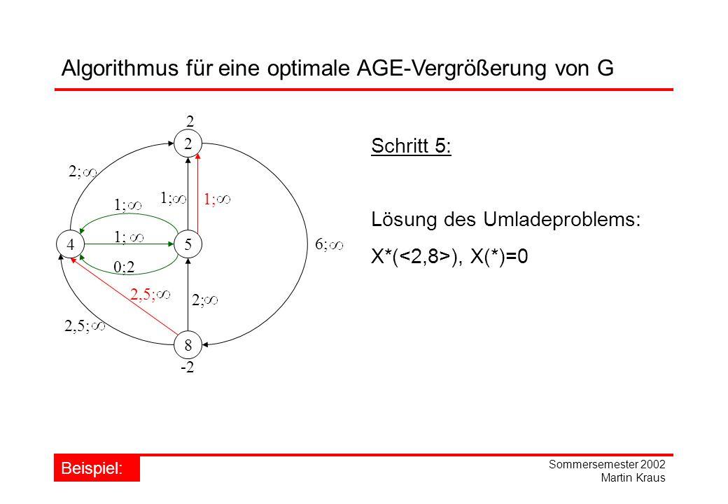 Sommersemester 2002 Martin Kraus 2 45 8 1; 2; 6; 1; 2,5; 2; Schritt 5: Lösung des Umladeproblems: X*( ), X(*)=0 1; 2,5; Algorithmus für eine optimale AGE-Vergrößerung von G Beispiel: -2 2 0;2 1;