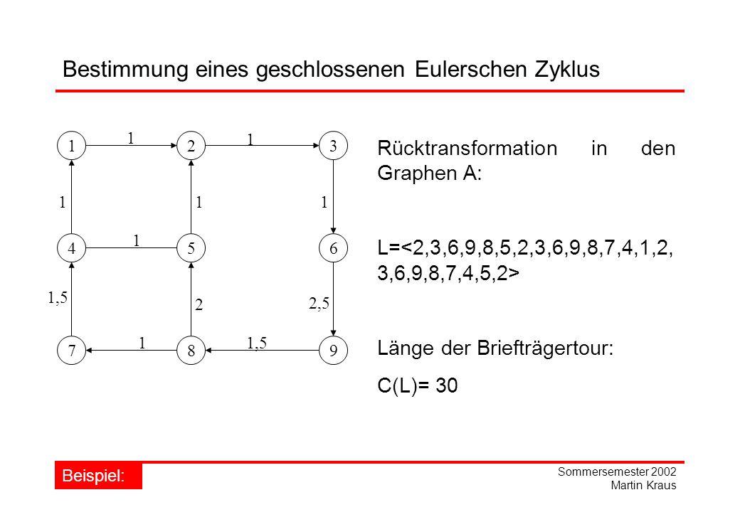 Sommersemester 2002 Martin Kraus Rücktransformation in den Graphen A: L= Länge der Briefträgertour: C(L)= 30 123 456 789 1 1 1 1,5 1 1 1 2,5 1,5 1 2 Beispiel: Bestimmung eines geschlossenen Eulerschen Zyklus