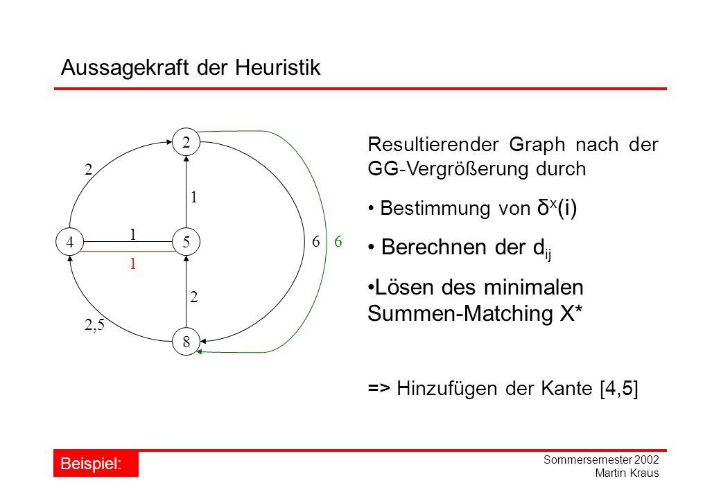 Sommersemester 2002 Martin Kraus 2 45 8 1 Resultierender Graph nach der GG-Vergrößerung durch Bestimmung von δ x (i) Berechnen der d ij Lösen des minimalen Summen-Matching X* => Hinzufügen der Kante [4,5] 2 6 1 2,5 2 Beispiel: 6 1 Aussagekraft der Heuristik