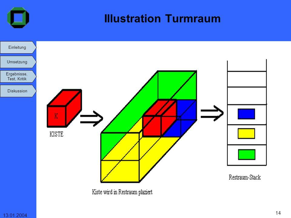Einleitung Umsetzung Ergebnisse, Test, Kritik Diskussion 13.01.2004 14 Illustration Turmraum