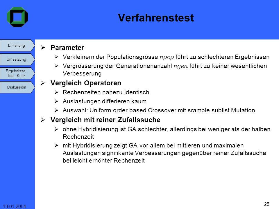 Einleitung Umsetzung Ergebnisse, Test, Kritik Diskussion 13.01.2004 25 Verfahrenstest Parameter Verkleinern der Populationsgrösse npop führt zu schlec