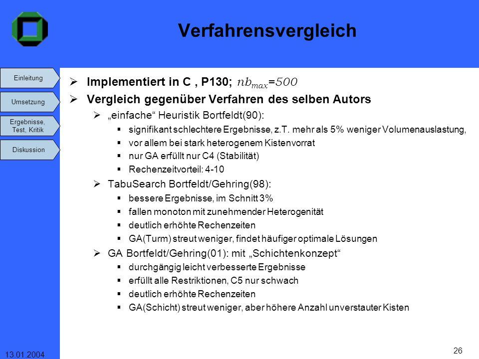 Einleitung Umsetzung Ergebnisse, Test, Kritik Diskussion 13.01.2004 26 Verfahrensvergleich Implementiert in C, P130; nb max =500 Vergleich gegenüber V