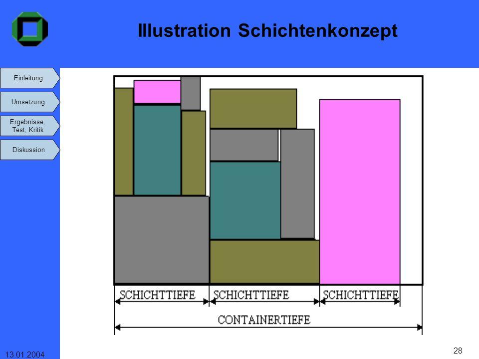 Einleitung Umsetzung Ergebnisse, Test, Kritik Diskussion 13.01.2004 28 Illustration Schichtenkonzept