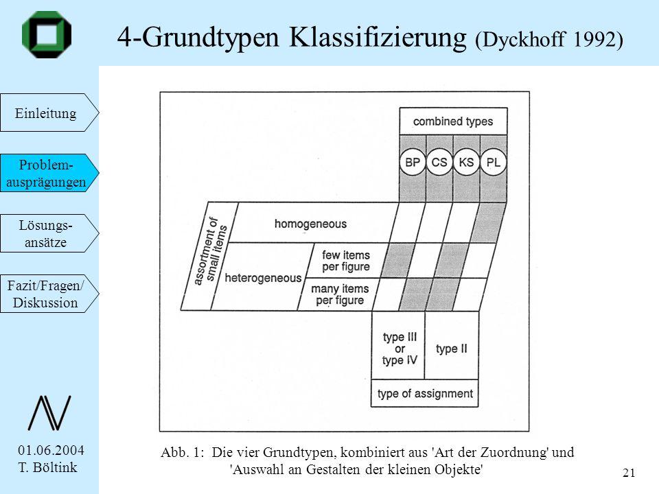 01.06.2004 T. Böltink Einleitung Problem- ausprägungen Lösungs- ansätze Fazit/Fragen/ Diskussion 21 4-Grundtypen Klassifizierung (Dyckhoff 1992) Abb.