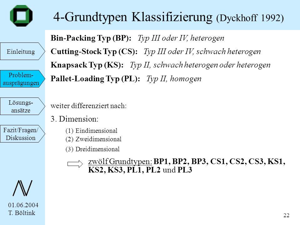 01.06.2004 T. Böltink Einleitung Problem- ausprägungen Lösungs- ansätze Fazit/Fragen/ Diskussion 22 Bin-Packing Typ (BP): Typ III oder IV, heterogen C