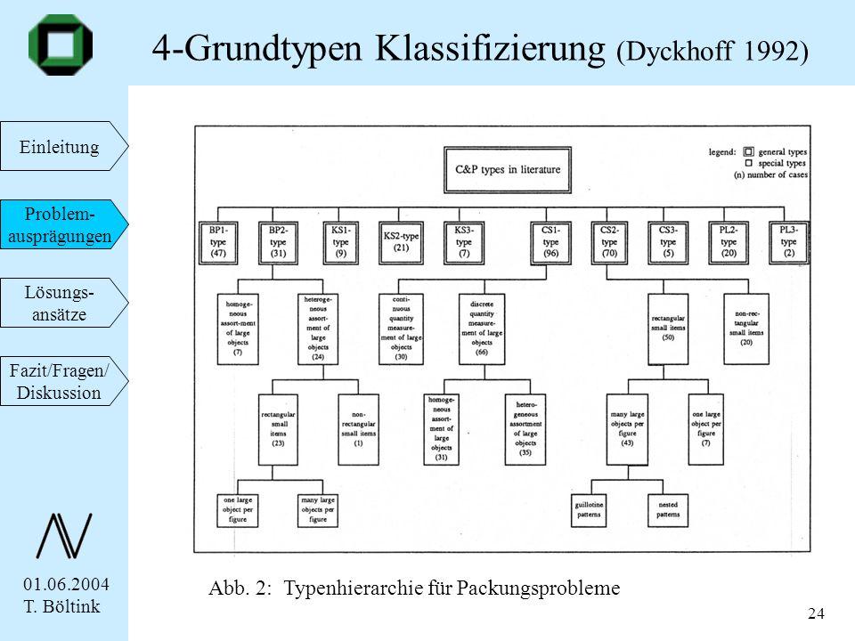 01.06.2004 T. Böltink Einleitung Problem- ausprägungen Lösungs- ansätze Fazit/Fragen/ Diskussion 24 4-Grundtypen Klassifizierung (Dyckhoff 1992) Abb.