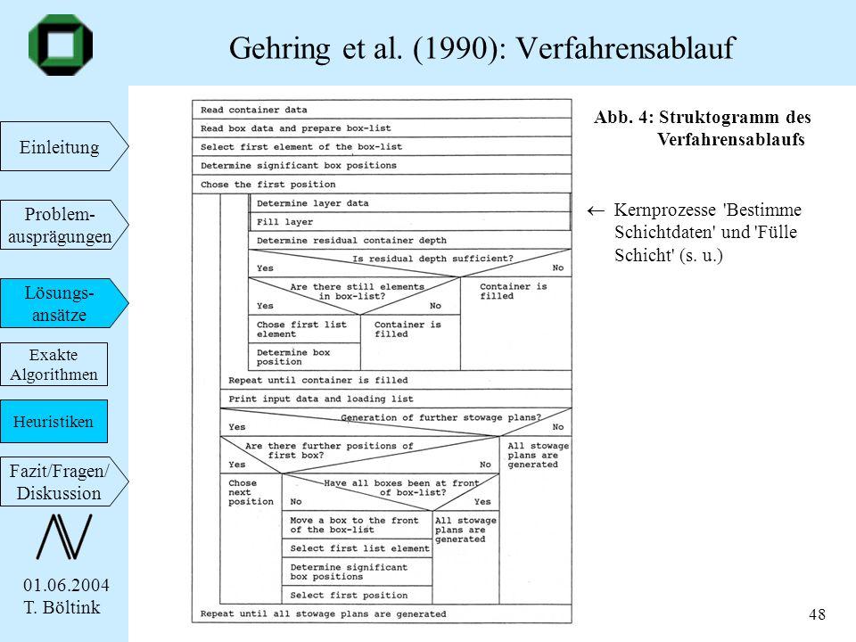 01.06.2004 T. Böltink Einleitung Problem- ausprägungen Lösungs- ansätze Fazit/Fragen/ Diskussion 48 Gehring et al. (1990): Verfahrensablauf Exakte Alg