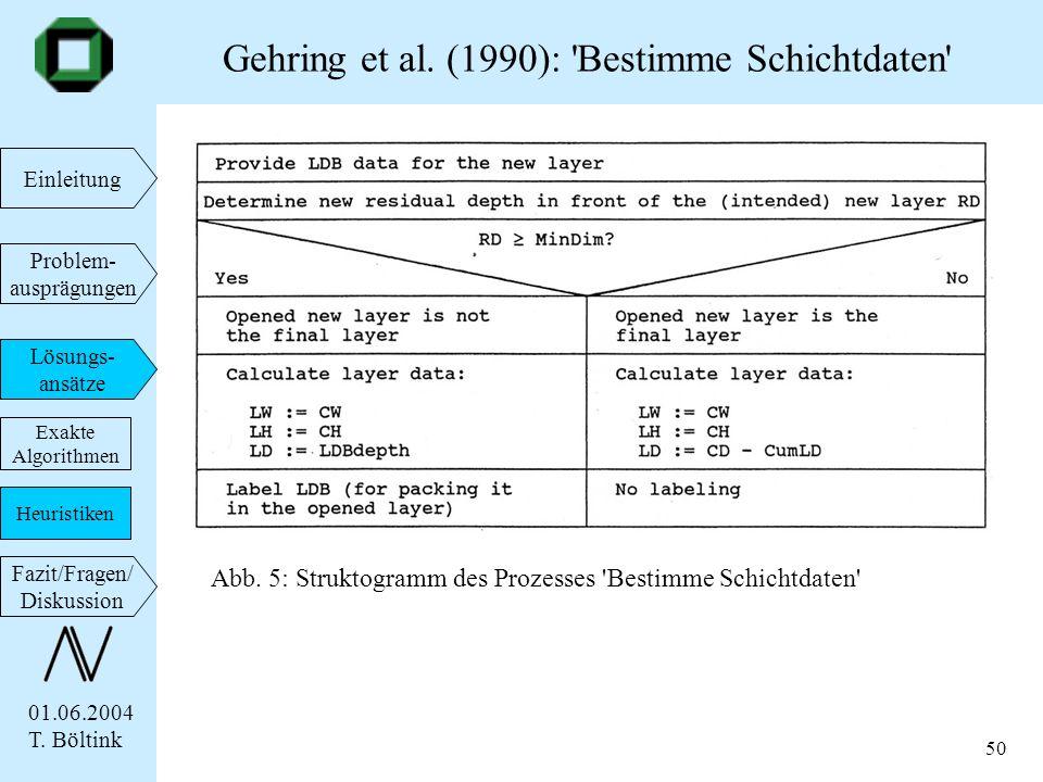 01.06.2004 T. Böltink Einleitung Problem- ausprägungen Lösungs- ansätze Fazit/Fragen/ Diskussion 50 Gehring et al. (1990): 'Bestimme Schichtdaten' Exa