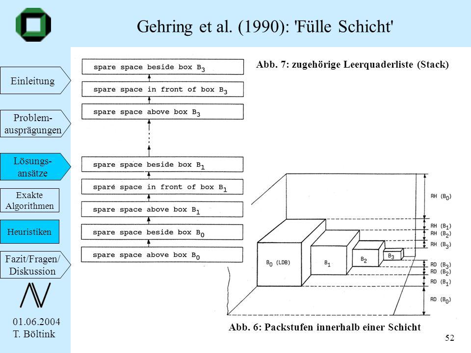 01.06.2004 T. Böltink Einleitung Problem- ausprägungen Lösungs- ansätze Fazit/Fragen/ Diskussion 52 Gehring et al. (1990): 'Fülle Schicht' Exakte Algo