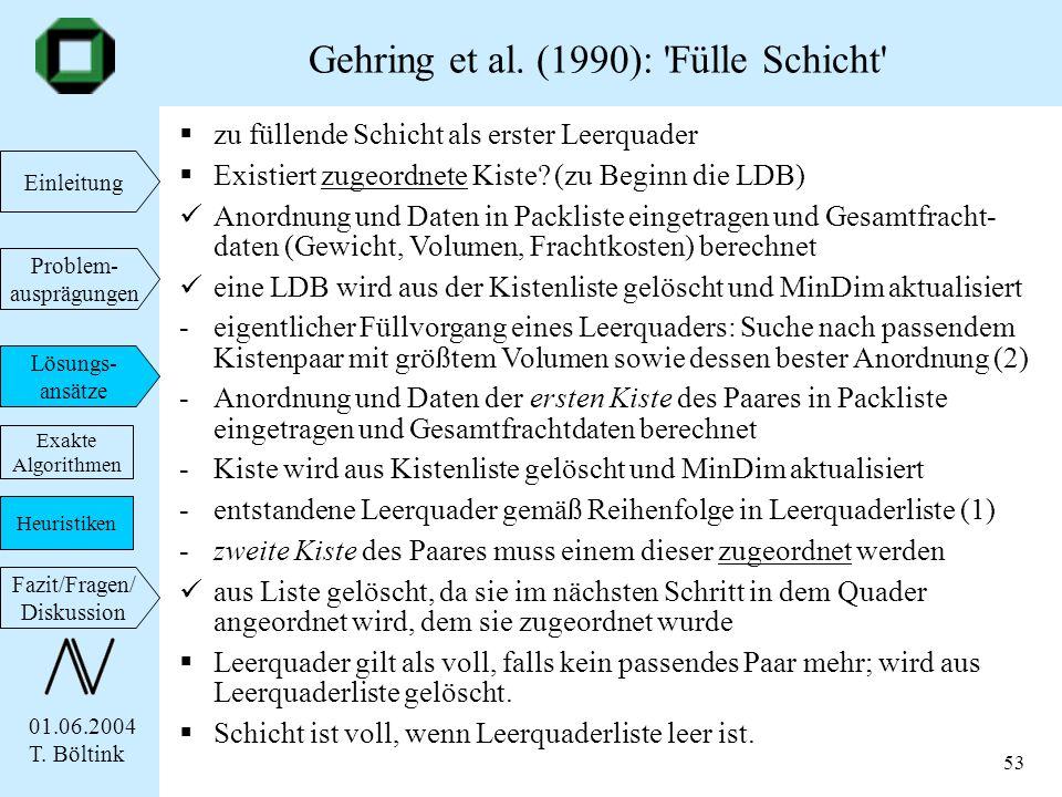 01.06.2004 T. Böltink Einleitung Problem- ausprägungen Lösungs- ansätze Fazit/Fragen/ Diskussion 53 zu füllende Schicht als erster Leerquader Existier