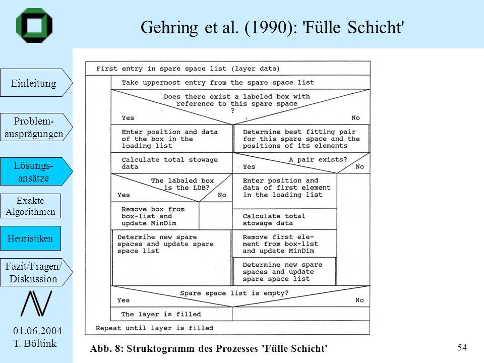 01.06.2004 T. Böltink Einleitung Problem- ausprägungen Lösungs- ansätze Fazit/Fragen/ Diskussion 54 Gehring et al. (1990): 'Fülle Schicht' Exakte Algo