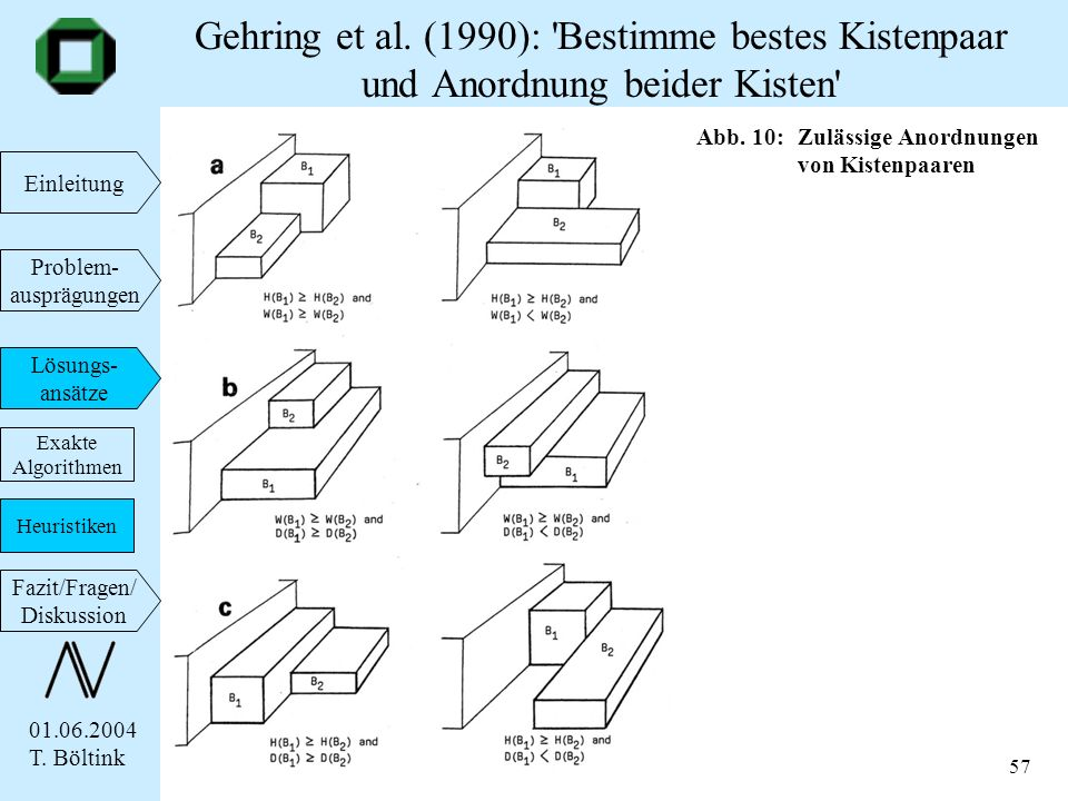 01.06.2004 T. Böltink Einleitung Problem- ausprägungen Lösungs- ansätze Fazit/Fragen/ Diskussion 57 Gehring et al. (1990): 'Bestimme bestes Kistenpaar