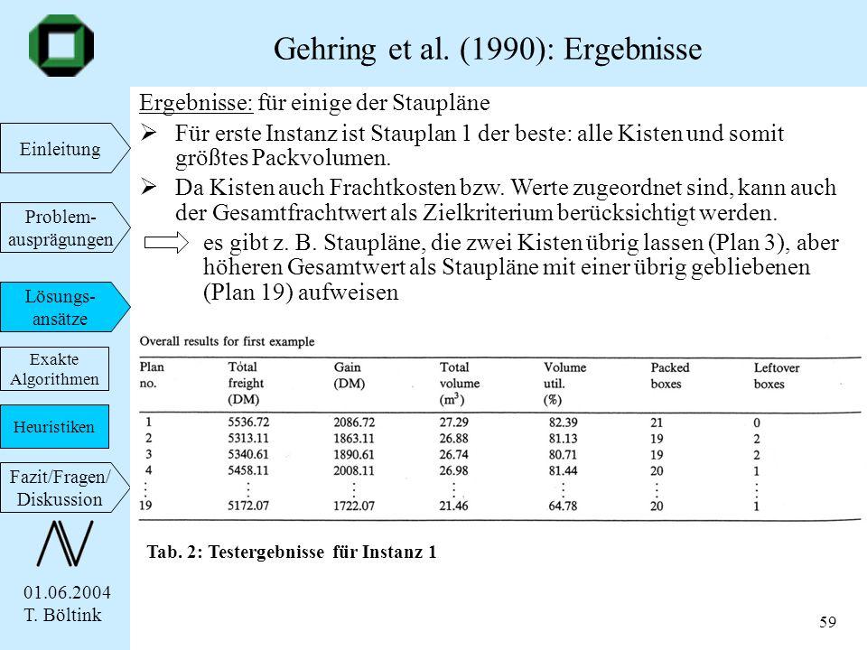 01.06.2004 T. Böltink Einleitung Problem- ausprägungen Lösungs- ansätze Fazit/Fragen/ Diskussion 59 Gehring et al. (1990): Ergebnisse Exakte Algorithm
