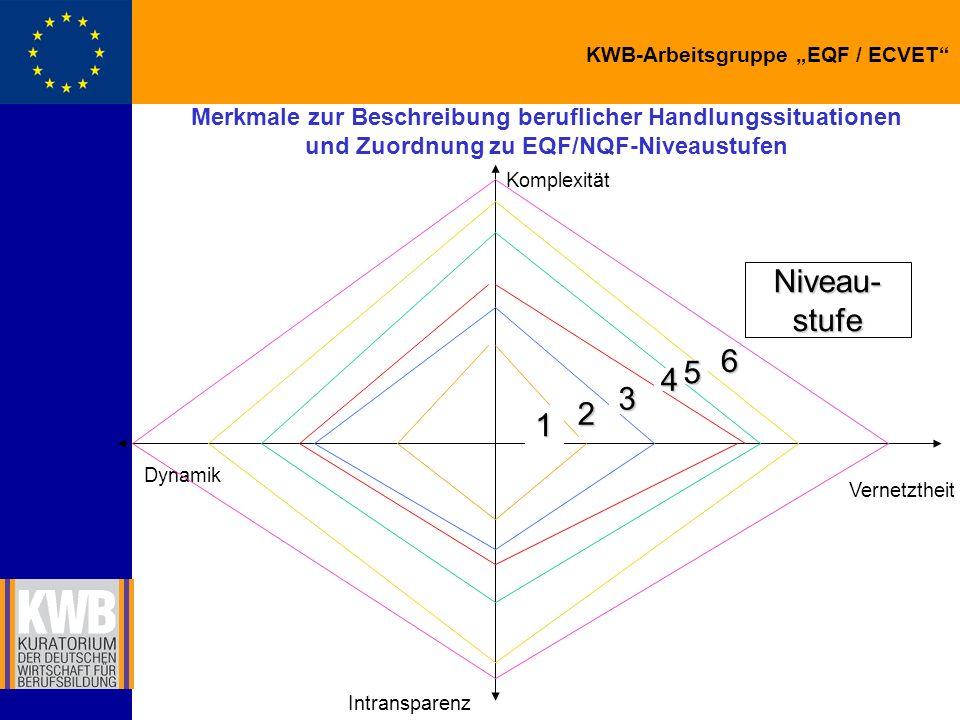 KWB-Arbeitsgruppe EQF / ECVET Auszug: Kompetenzbeschreibung Stufe 3 + 4 4 Selbsttätige Ausführung von Handlungen in komplexen Situationen auf hohem Niveau.
