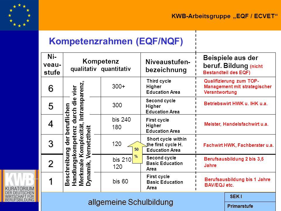 KWB-Arbeitsgruppe EQF / ECVET Zeugniserläuterungen: Beispiel Beschreibung der durch einen Bildungsgang/eine Qualifizierungsphase/ein Modul erworbenen Kompetenzen (units = learning outcomes) durch Kompetenzbeschreibung durch vier qualitative Merkmale (Komplexität/Intransparenz/Vernetztheit/Dynamik) Nennung der Domäne… …und des Kompetenzfeldes (des inhaltlichen Bereichs, in dem Kompetenzen aufgebaut und Leistungspunkte akkumuliert werden können) Angabe der Leistungspunkte (Lernzeit = workload) Angabe der Niveaustufe Beispiel: Modul Privat- und Handelsrecht aus Betriebswirt HWK - Kompetenzbeschreibung = hier nicht ausgeführt - Domäne = Betriebswirtschaft - Kompetenzfeld = Rechtliche Expertise - Leistungspunkte = 5 - Niveaustufe = 5 (gemäß KWB-Vorschlag zum EQF)