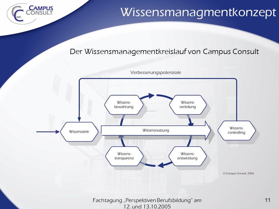 Fachtagung Perspektiven Berufsbildung am 12. und 13.10.2005 11 Wissensmanagmentkonzept Der Wissensmanagementkreislauf von Campus Consult