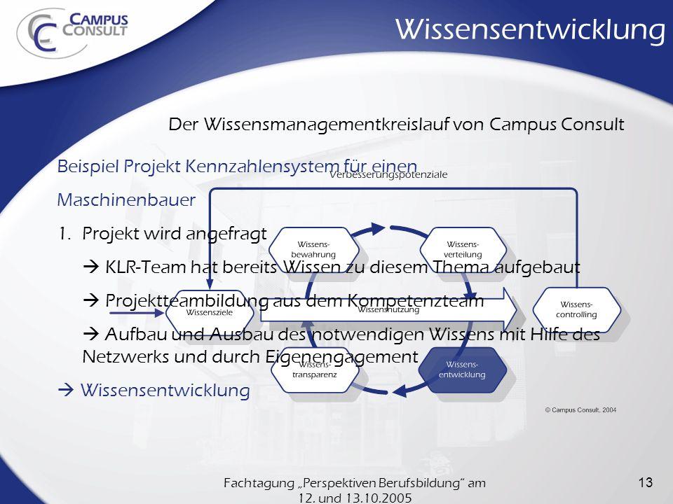 Fachtagung Perspektiven Berufsbildung am 12. und 13.10.2005 13 Wissensentwicklung Der Wissensmanagementkreislauf von Campus Consult Beispiel Projekt K