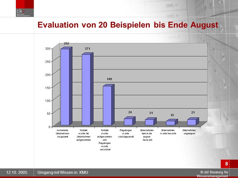 12.10. 2005Umgang mit Wissen in KMU © ck2 Beratung für Wissensmanagement 8 Evaluation von 20 Beispielen bis Ende August