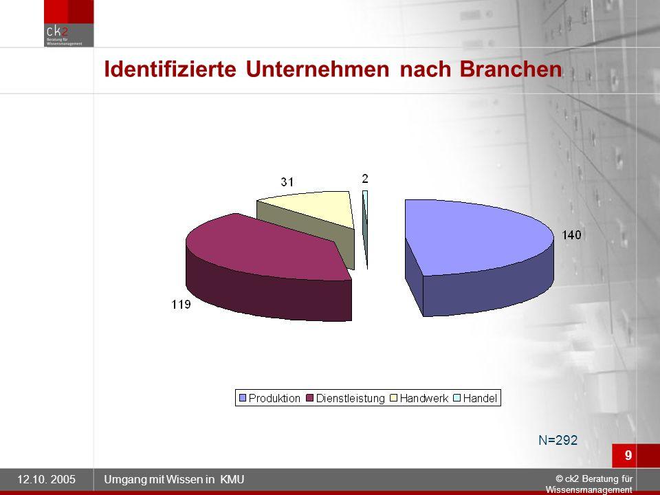12.10. 2005Umgang mit Wissen in KMU © ck2 Beratung für Wissensmanagement 9 Identifizierte Unternehmen nach Branchen N=292