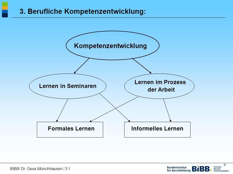 ® 3. Berufliche Kompetenzentwicklung: Kompetenzentwicklung Lernen in Seminaren Lernen im Prozess der Arbeit Formales LernenInformelles Lernen BIBB/ Dr