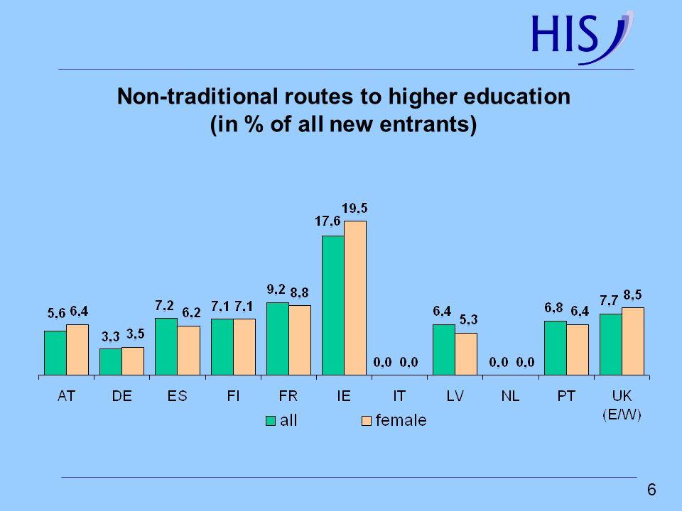 7 Übergänge aus dem Beruf in die Hochschule für Berufspraktiker Wandel bildungspolitischer Konzepte (1)Hochbegabtenprüfung (Besonderheitenethos) (2)Berufsbildung als höhere Allgemeinbildung: Berufsbezogener Weg zur Hochschulreife (3)Mobilisierung von Begabtenreserven zur Kompensation von Bedarfen (4)Soziale Öffnung der Hochschule (5)Gleichwertigkeit von allgemeiner und beruflicher Bildung (6)Lebenslanges/lebensbegleitendes Lernen: Evaluation und Anerkennung von prior learning (Bologna)