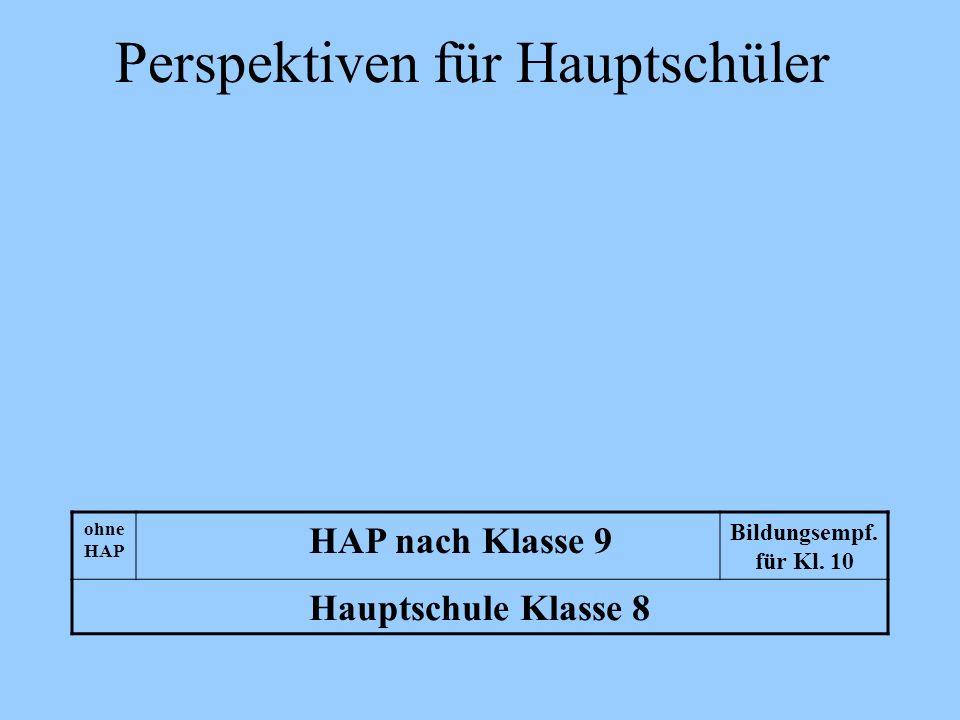 Perspektiven für Hauptschüler ohne HAP HAP nach Klasse 9 Bildungsempf. für Kl. 10 Hauptschule Klasse 8
