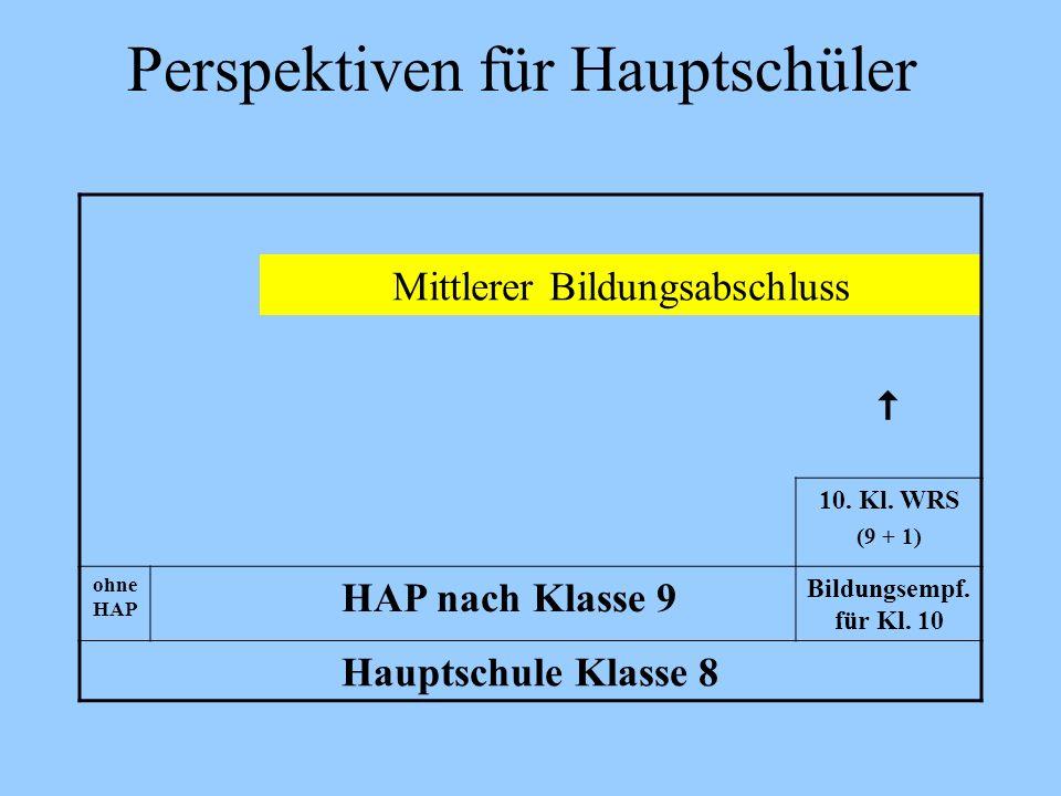 Perspektiven für Hauptschüler Mittlerer Bildungsabschluss 10. Kl. WRS (9 + 1) ohne HAP HAP nach Klasse 9 Bildungsempf. für Kl. 10 Hauptschule Klasse 8