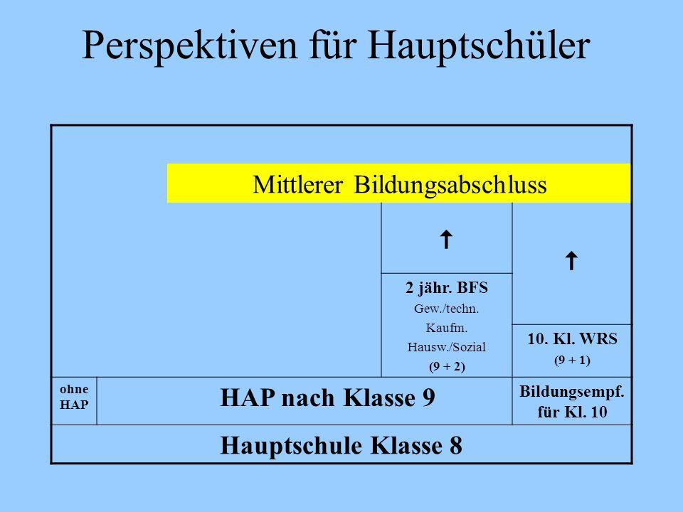 Perspektiven für Hauptschüler Mittlerer Bildungsabschluss 2 jähr. BFS Gew./techn. Kaufm. Hausw./Sozial (9 + 2) 10. Kl. WRS (9 + 1) ohne HAP HAP nach K