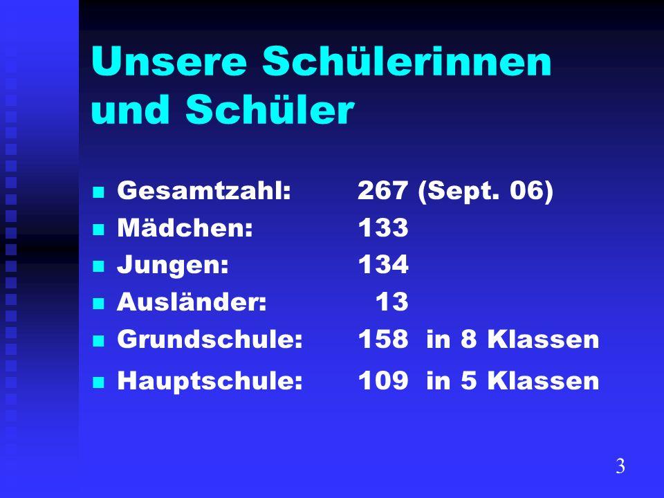 Unsere Schülerinnen und Schüler Gesamtzahl:267 (Sept. 06) Mädchen:133 Jungen:134 Ausländer: 13 Grundschule:158 in 8 Klassen Hauptschule: 109 in 5 Klas