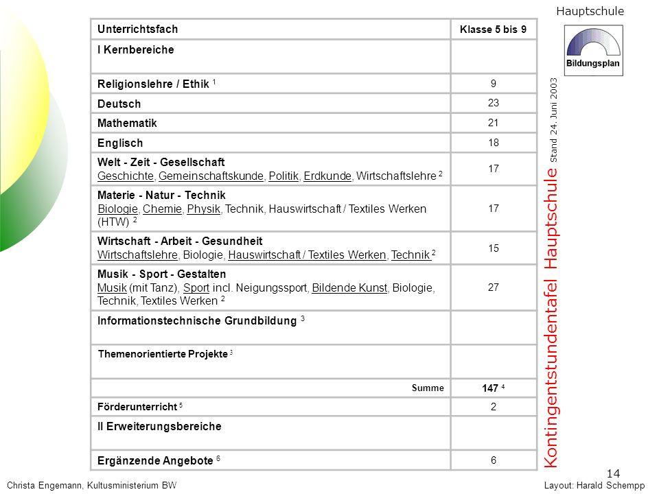 Hauptschule 14 Layout: Harald Schempp Kontingentstundentafel Hauptschule Stand 24. Juni 2003 Unterrichtsfach Klasse 5 bis 9 I Kernbereiche Religionsle