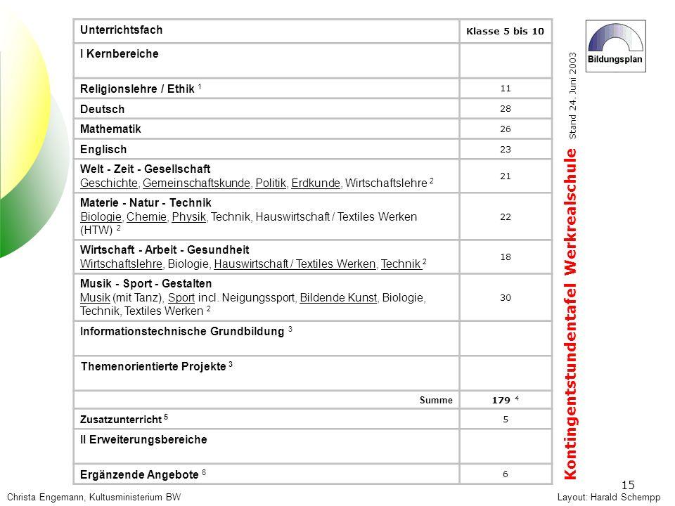 Hauptschule 15 Layout: Harald Schempp Kontingentstundentafel Werkrealschule Stand 24. Juni 2003 Unterrichtsfach Klasse 5 bis 10 I Kernbereiche Religio