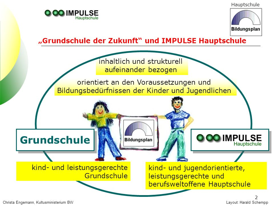 Hauptschule 2 Layout: Harald SchemppChrista Engemann, Kultusministerium BW Grundschule der Zukunft und IMPULSE Hauptschule inhaltlich und strukturell