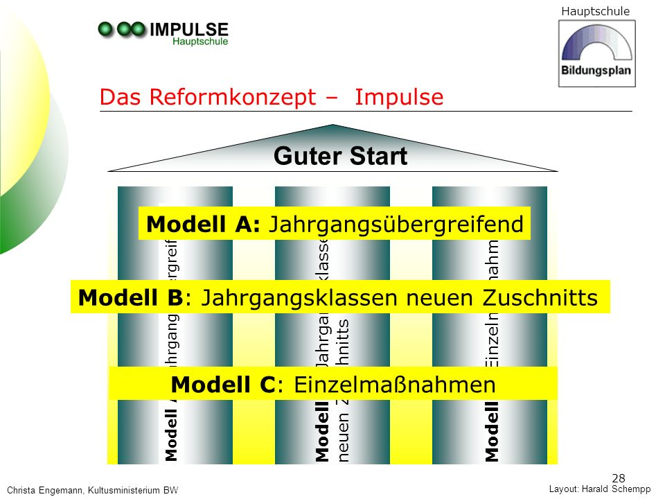 Hauptschule 28 Modell A: Jahrgangsübergreifend Modell B: Jahrgangsklassen neuen Zuschnitts Modell C: Einzelmaßnahmen Modell A: Jahrgangsübergreifend M