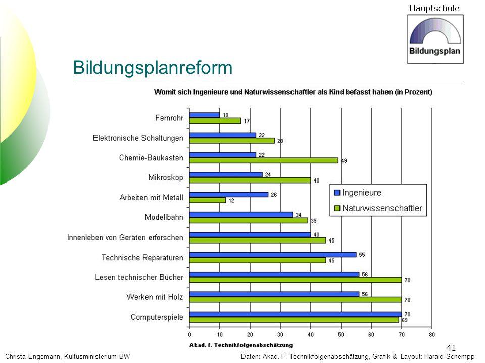 Hauptschule 41 Daten: Akad. F. Technikfolgenabschätzung, Grafik & Layout: Harald SchemppChrista Engemann, Kultusministerium BW Bildungsplanreform