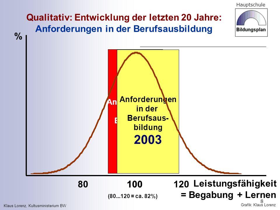 Hauptschule 8 Qualitativ: Entwicklung der letzten 20 Jahre: Anforderungen in der Berufsausbildung Anforderungen in der Berufsaus- bildung 1980 Anforde