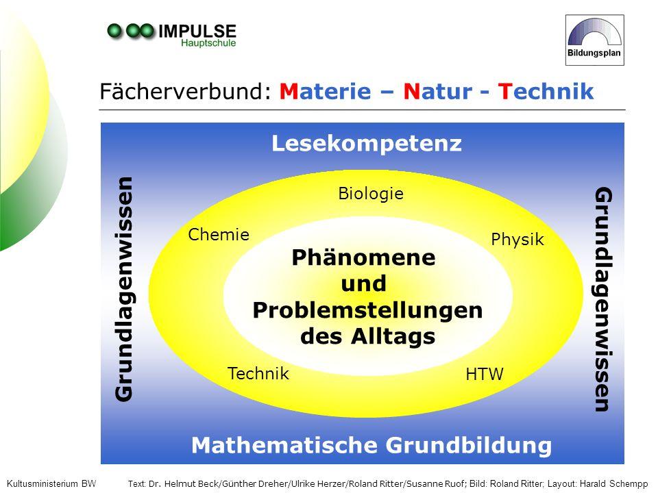 Biologie Physik Chemie Technik HTW Fächerverbund: Materie – Natur - Technik Text: Dr. Helmut Beck/Günther Dreher/Ulrike Herzer/Roland Ritter/Susanne R