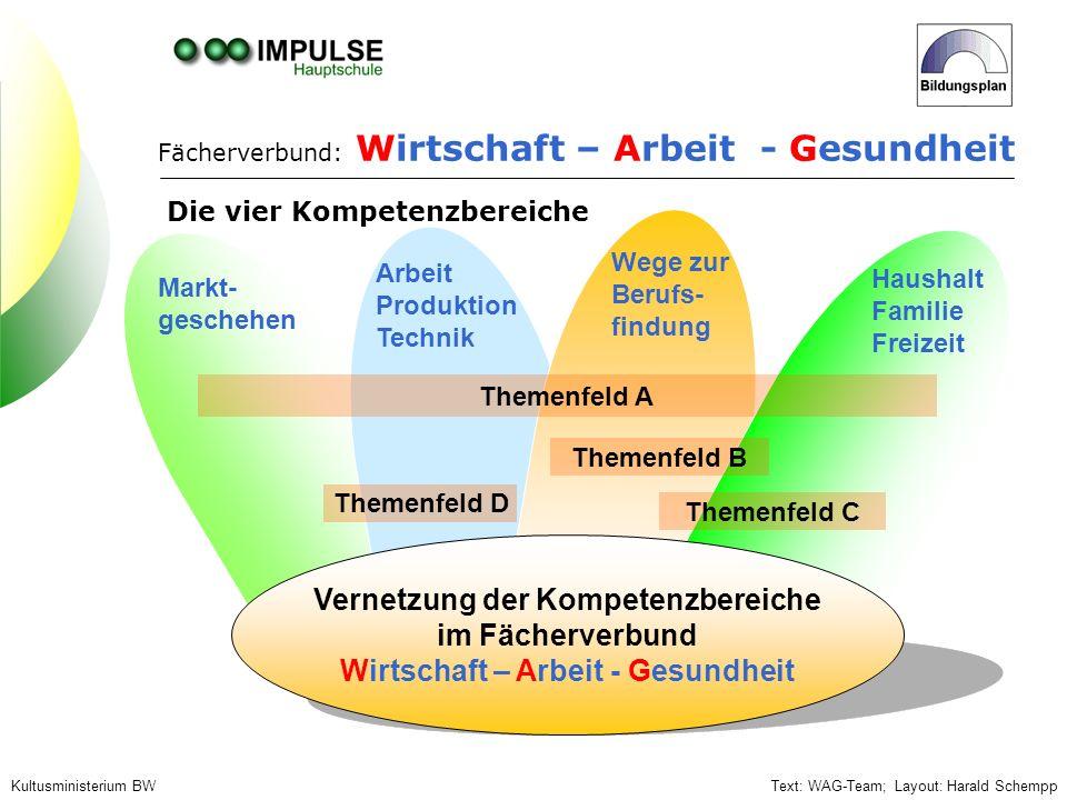 Kultusministerium BW Die vier Kompetenzbereiche Fächerverbund: Wirtschaft – Arbeit - Gesundheit Markt- geschehen Arbeit Produktion Technik Wege zur Be