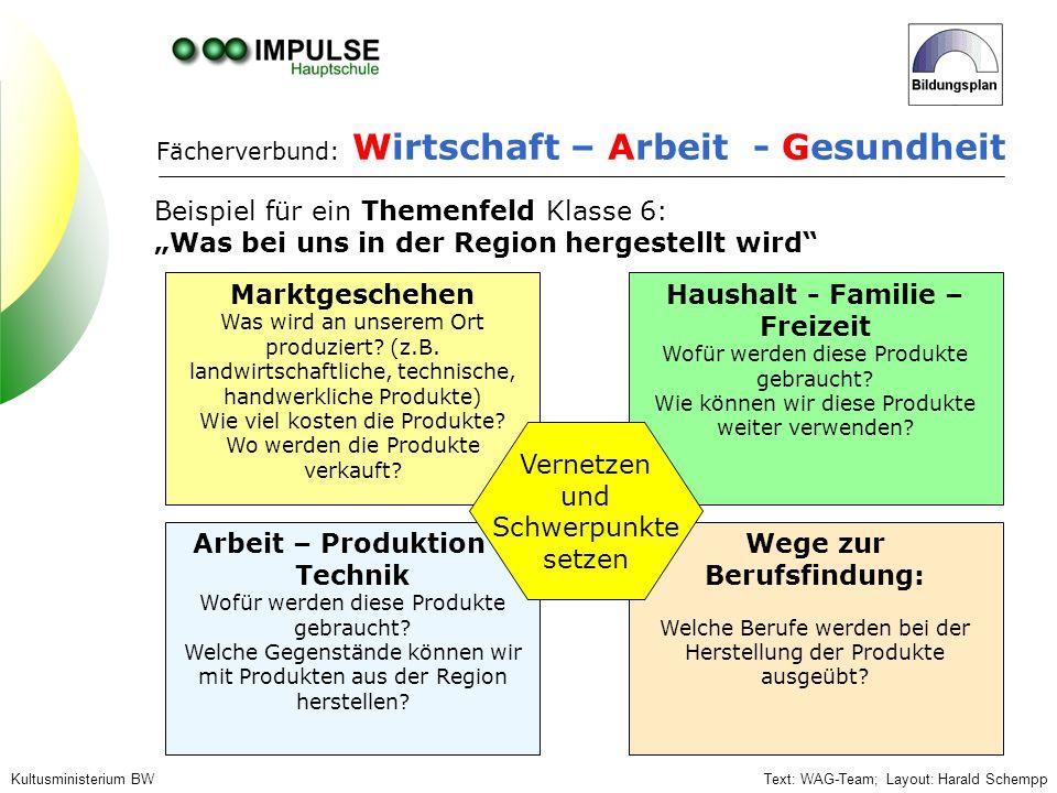 Fächerverbund: Wirtschaft – Arbeit - Gesundheit Beispiel für ein Themenfeld Klasse 6: Was bei uns in der Region hergestellt wird Marktgeschehen Was wi