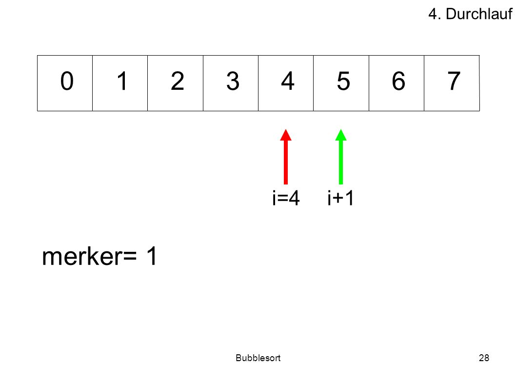 Bubblesort28 53176 240 merker= 1 i=4i+1 4. Durchlauf