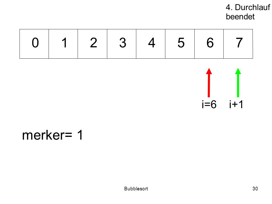Bubblesort30 53176 240 merker= 1 i=6i+1 4. Durchlauf beendet