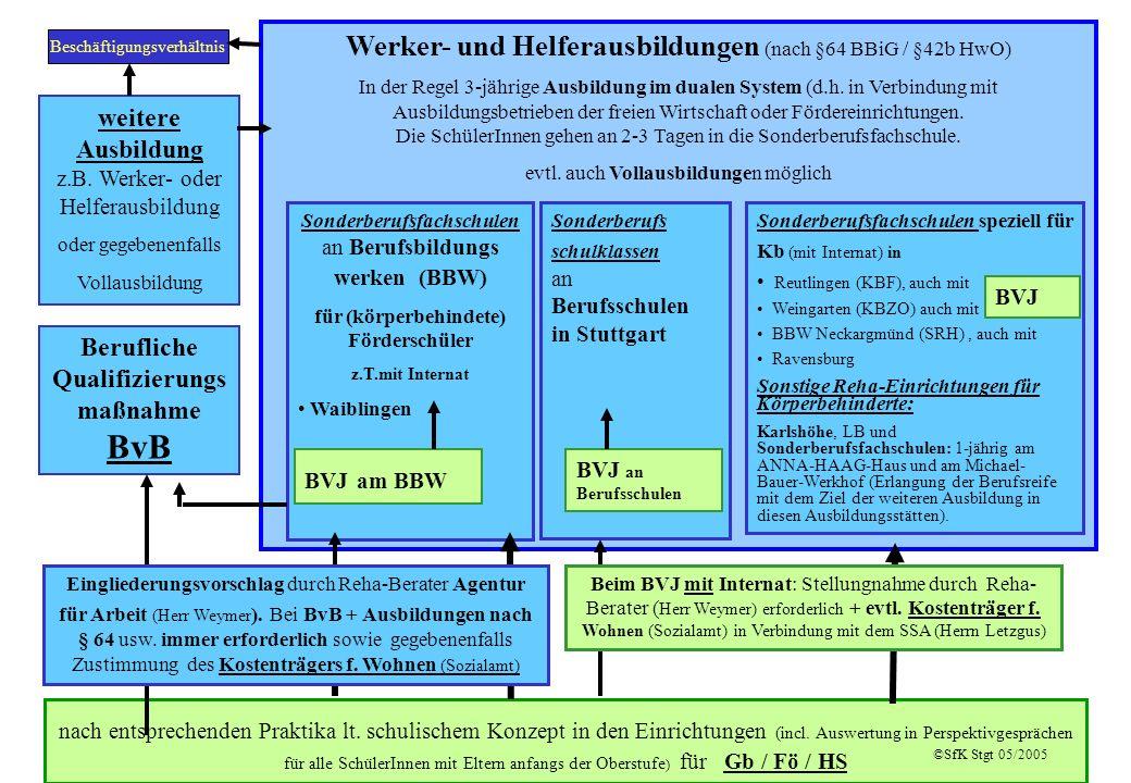 3 Werker- und Helferausbildungen (nach §64 BBiG / §42b HwO) In der Regel 3-jährige Ausbildung im dualen System (d.h. in Verbindung mit Ausbildungsbetr