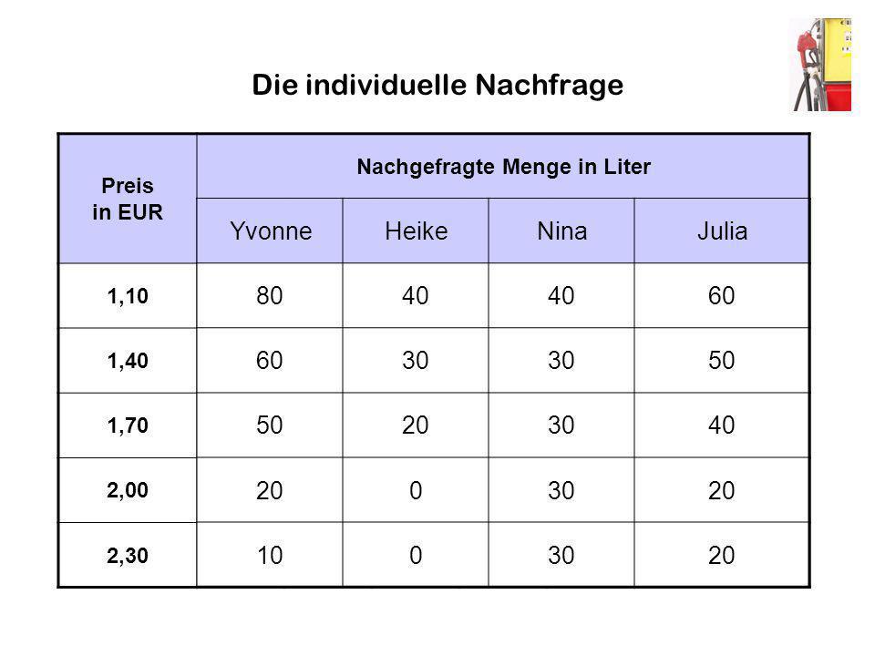 Preis in EUR Nachgefragte Menge in Liter N1+...+N8+...+N16Gesamt 1,1080+...+80+...+801100 1,4060+...+70+...+60880 1,7040+...+50+...+50680 2,0020+...+20+...+40360 2,3010+...+10+...+40250 Die individuelle Nachfrage YvonneHeikeNinaJulia 8040 60 30 50 203040 2003020 1003020