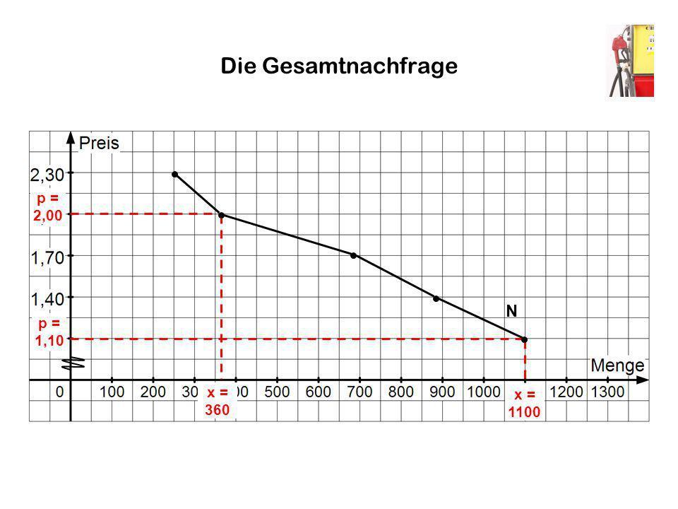Die Gesamtnachfrage p = 2,00 x = 360 p = 1,10 x = 1100 N