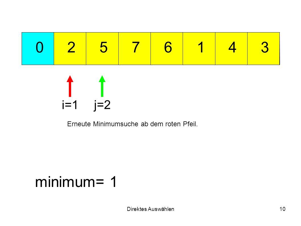 Direktes Auswählen10 712 3 456 0 minimum= 1 i=1 j=2 Erneute Minimumsuche ab dem roten Pfeil.
