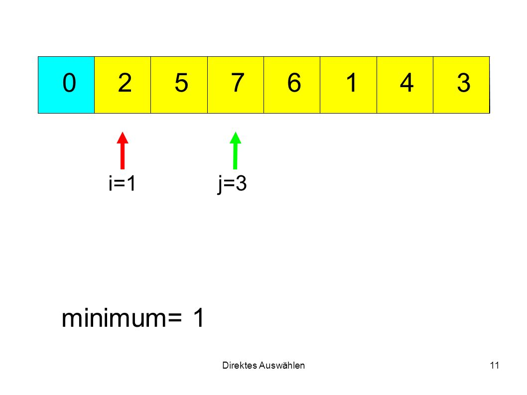 Direktes Auswählen11 712 3 456 0 minimum= 1 i=1 j=3