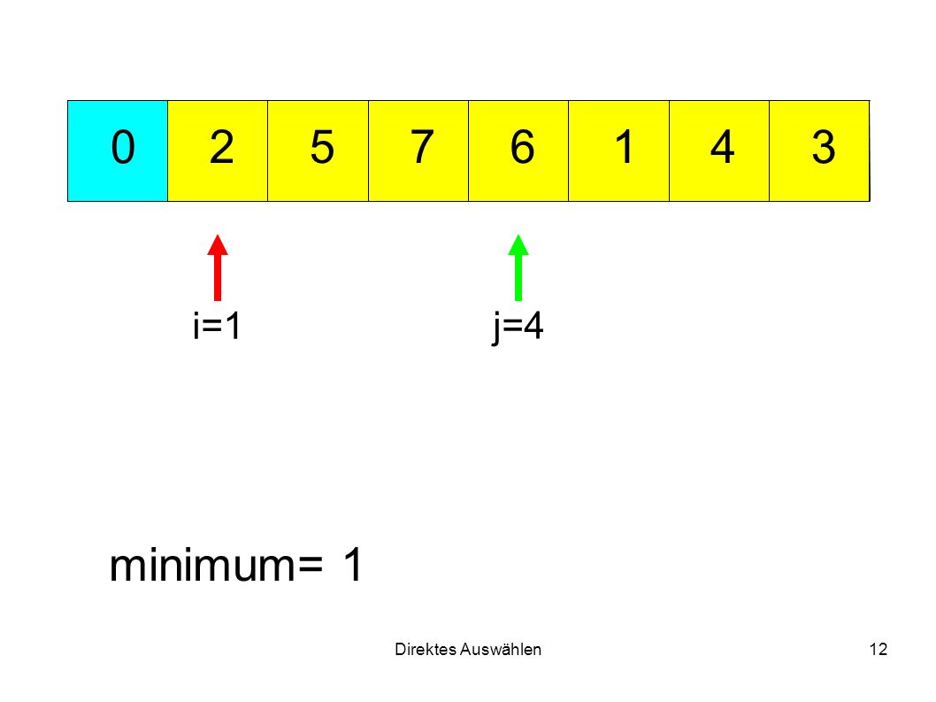 Direktes Auswählen12 712 3 456 0 minimum= 1 i=1 j=4